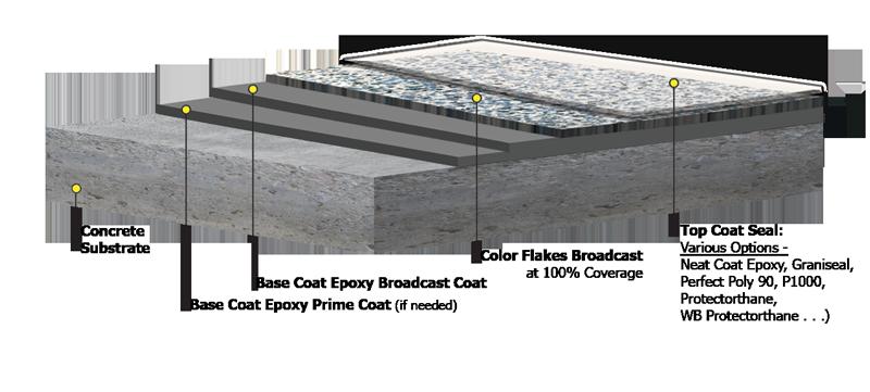 Northwest Arkansas Epoxy Flake Garage Floor Coatings System
